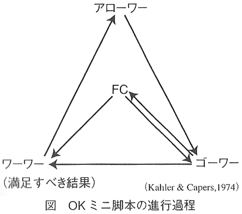 OKミニ脚本の進行過程