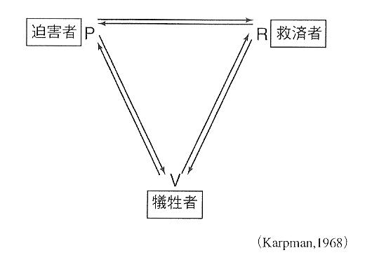 ドラマの三角形